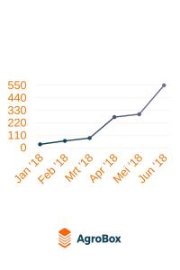 AgroBox en Mifas Online bereiken mijlpaal: al 550 partijen live!